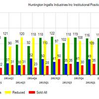 Huntington Ingalls Industries, Inc. (NYSE:HII) Institutional Positions Chart